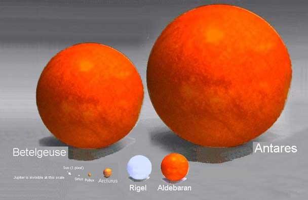 Perbandingan antara arcturus, betelgeuse dan antares.
